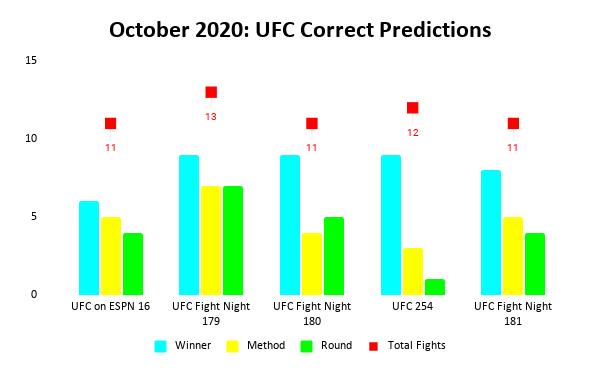 UFC Prediction Results: October 2020 Bar Chart | Pintsized Interests