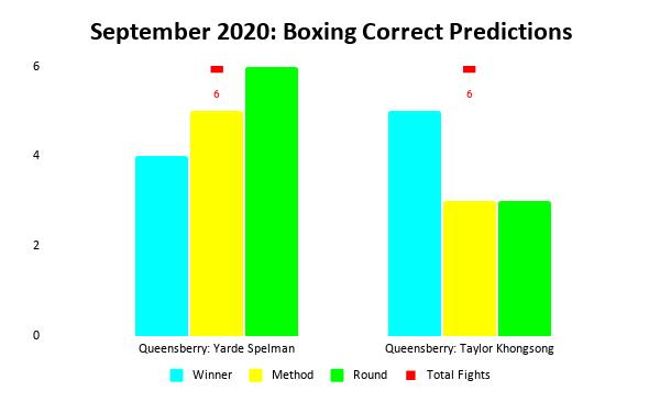 Boxing Prediction Results: September 2020 Bar Chart | Pintsized Interests