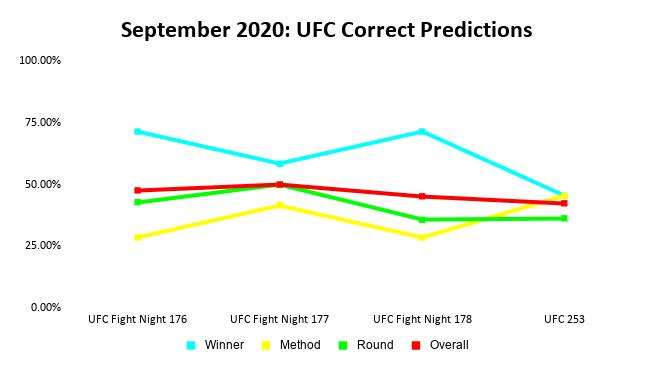 UFC Prediction Results: September 2020 Line Graph | Pintsized Interests