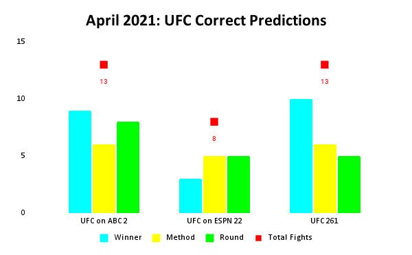 UFC Prediction Results: April 2021 Bar Chart | Pintsized Interests