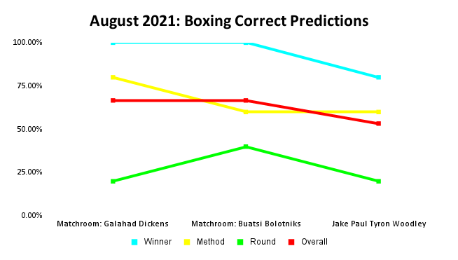 Boxing Prediction Results: August 2021 Line Graph | Pintsized Interests