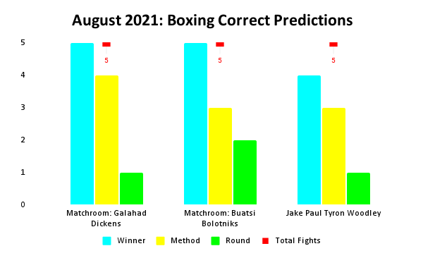 Boxing Prediction Results: August 2021 Bar Chart | Pintsized Interests