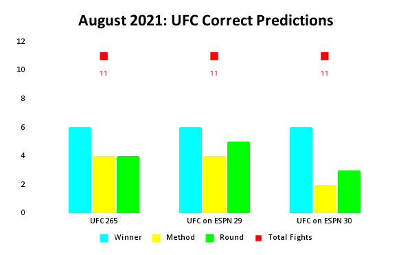 UFC Prediction Results: August 2021 Bar Chart | Pintsized Interests