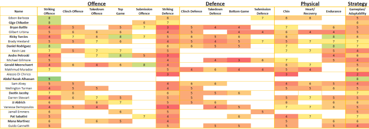 Fighter Ratings | MAFB Math: UFC on ESPN 30
