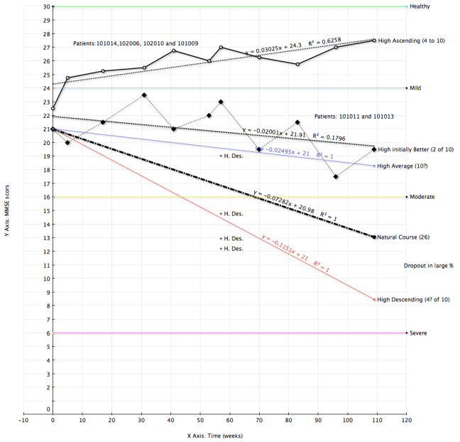 Anavex 2-73 Phase2a Results Plot.png