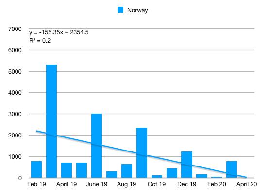 Model 3 Norway q1 2020