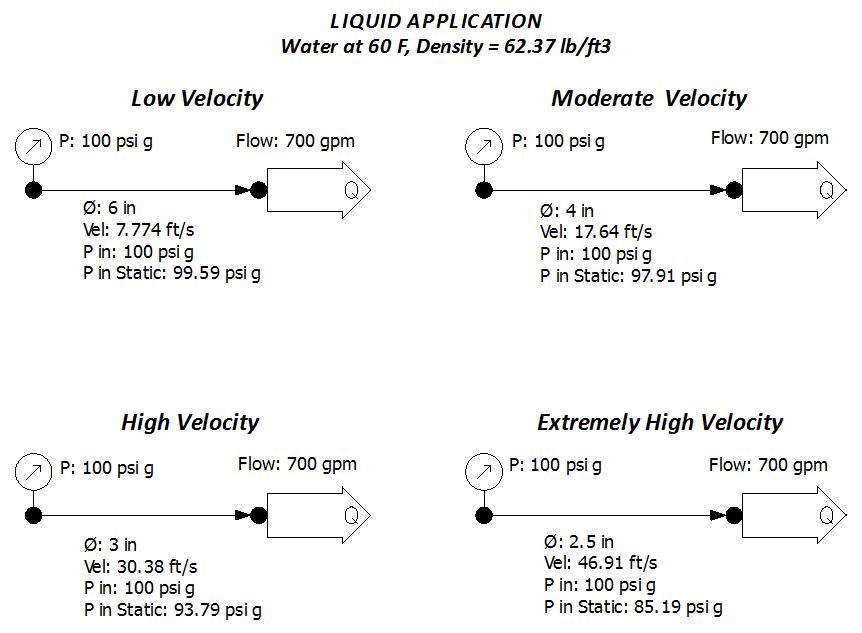 liquid velocity and dynamic pressure chart