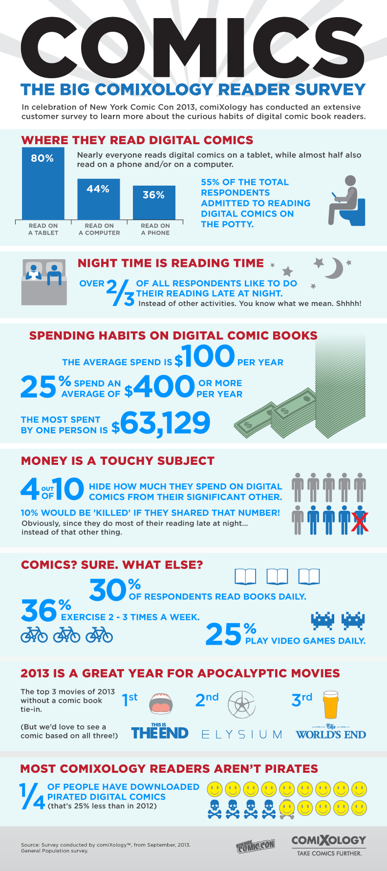 ComiXology Consumer Data infographic