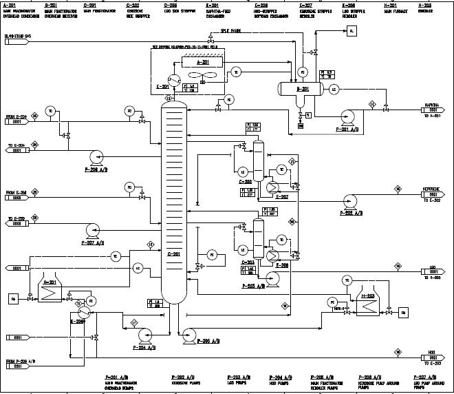 What is a Process Flow Diagram (PFD)