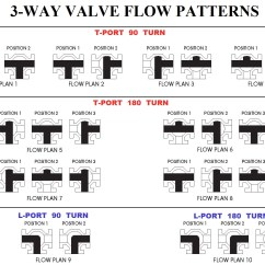 2 Way Vs 3 Valve Clipsal Iconic Intermediate Switch Wiring Diagram Ball Valves In Stainless Steel And Bronze