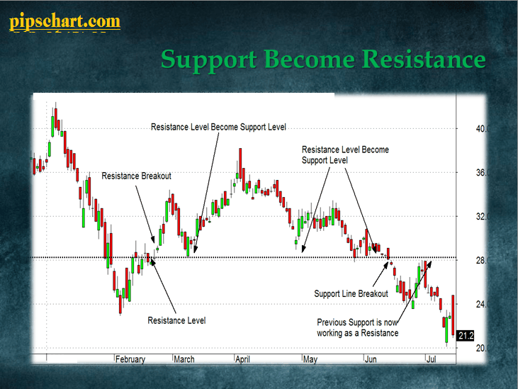 support become res