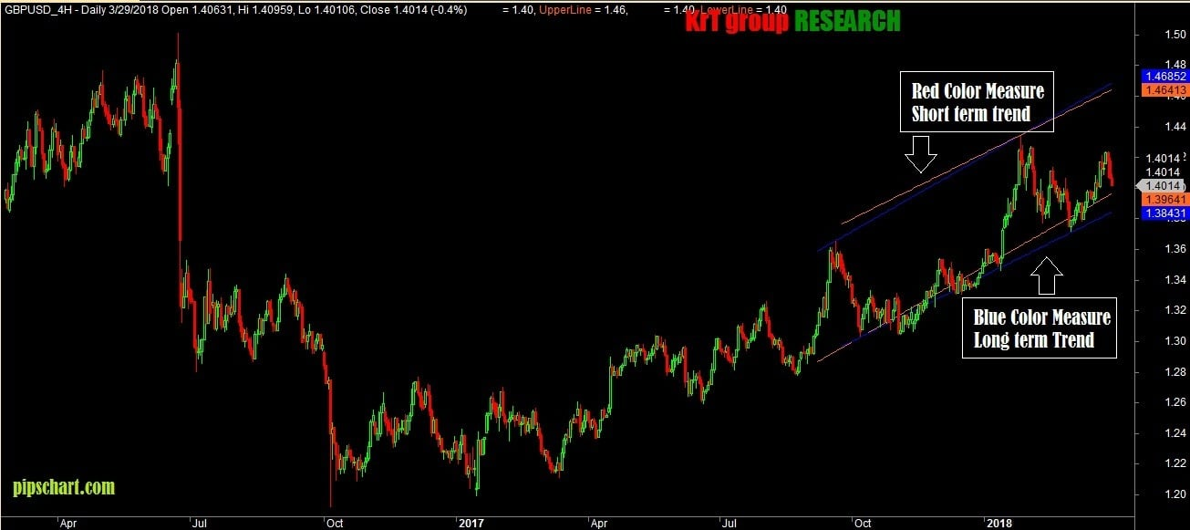 Parallel Trend Lines 2 for Amibroker AFL