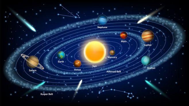 Αποτέλεσμα εικόνας για πλανητες