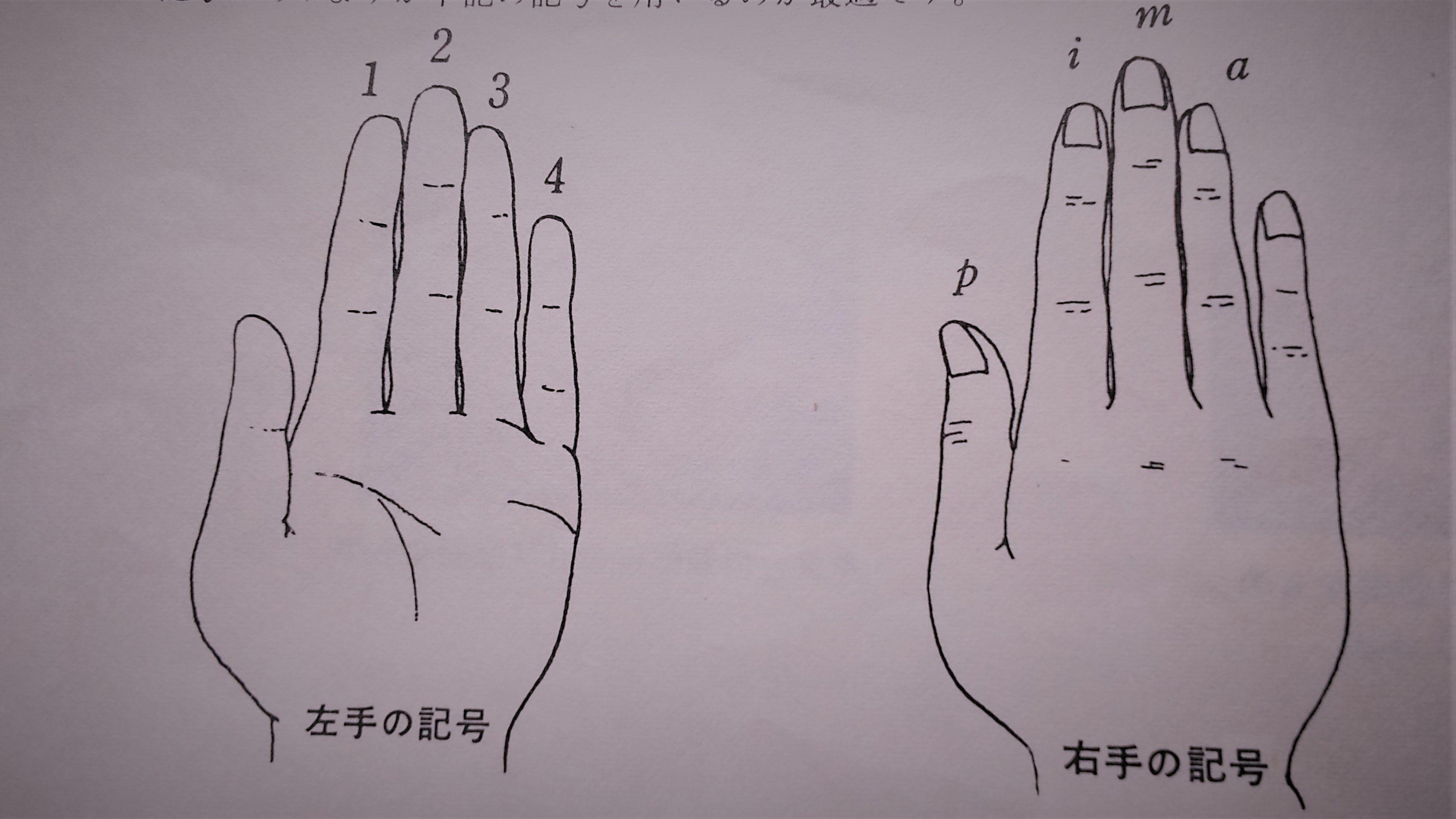 左手の指番号と右手の記号