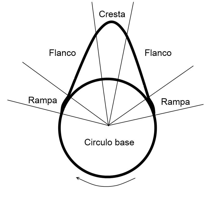 La Velocidad En El Movimiento Dimensiones Renault Trafic