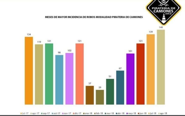 Informe de la Mesa Interempresarial: la cantidad de hechos entre julio de 2017 y el mes pasado.