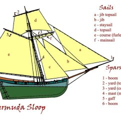 Parts Of A Pirate Ship Diagram How To Draw Wiring Diagrams Pirates The Caribbean In Fact And Fiction Ships