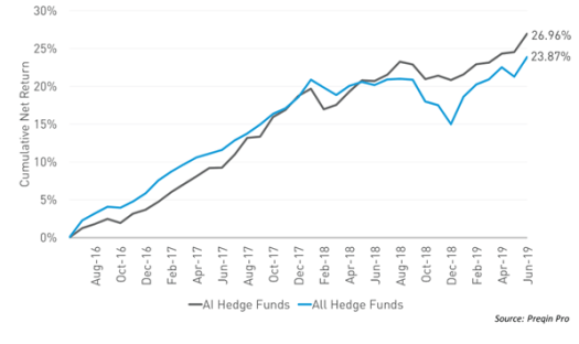ai-funds-outperforming