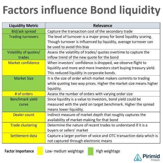 Factors influencing bond liquidity