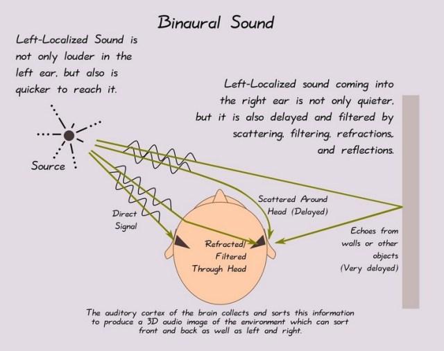 Principios básicos sobre el sonido binaural