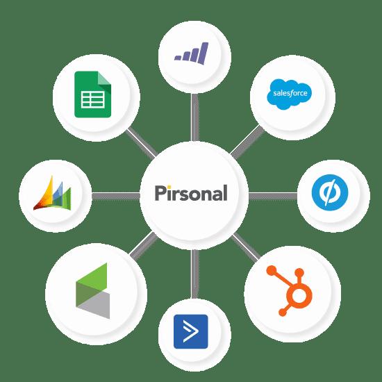 Videos personalizados Integraciones con Pirsonal.