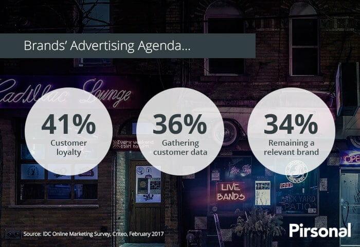 Los objetivos publicitarios de la marca están alineados con el marketing personalizado: 41% de lealtad del cliente, 36% de recopilación de datos del cliente, 34% sigue siendo una marca relevante.