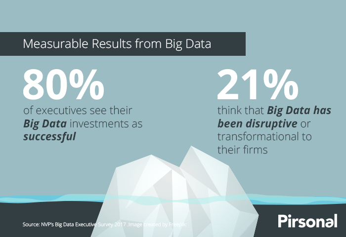 Big Data Executive Survey 2017