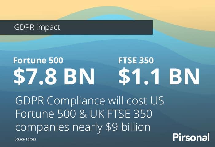 Infographic: GDPR Impact