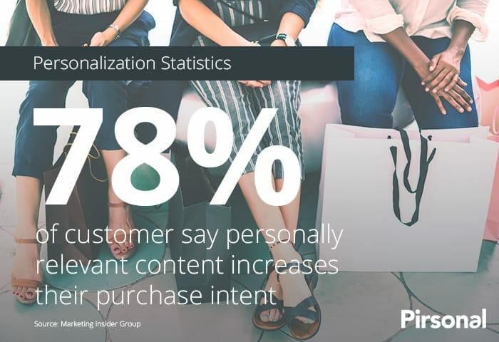 Personalization Statistics - Buyer Intent Increases by 78%