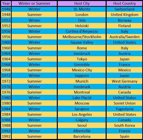 List Of Olympic Games Host Cities Countries At A Quick