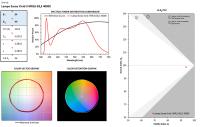Analyse et critique lampes LED SORAA