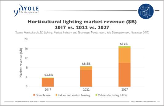 Horticultural LED market