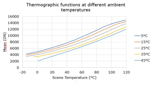 thermographic functions IR camera