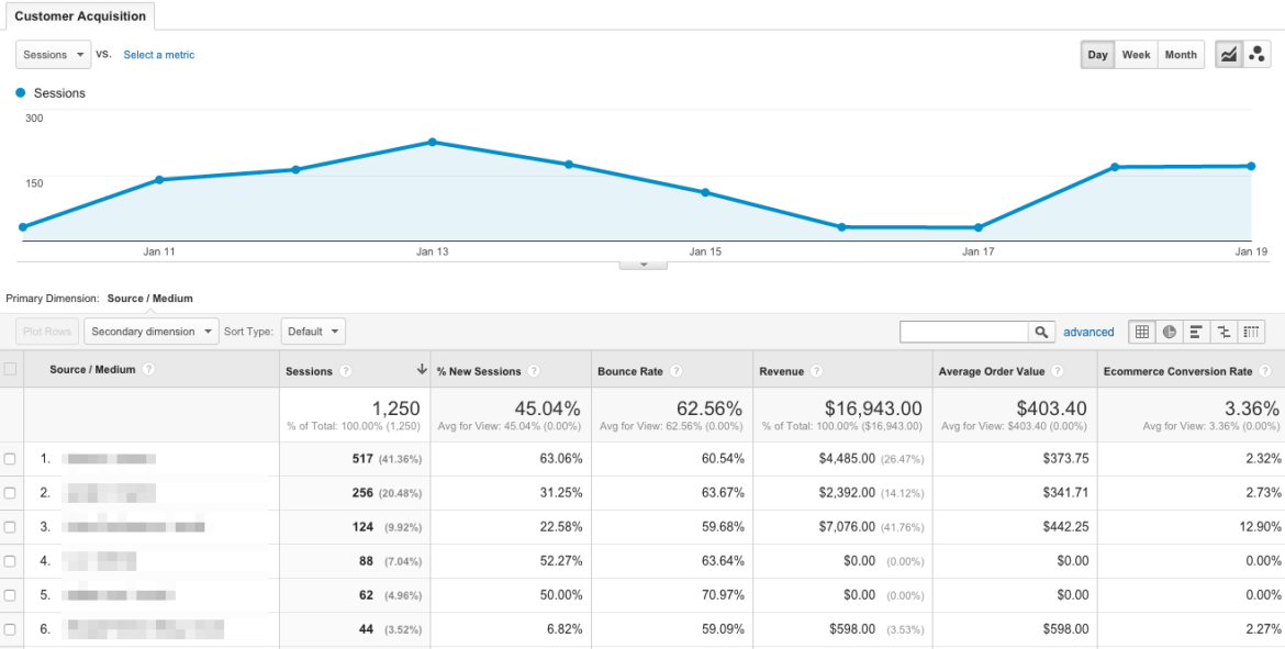 Sample Google Analytics Report