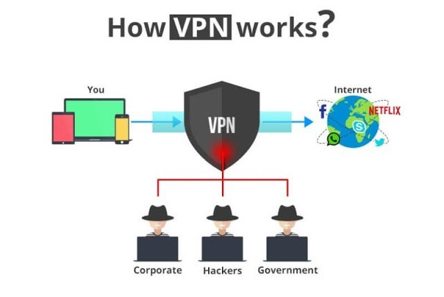 How VPN protects you