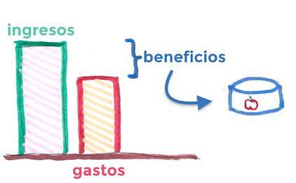 beneficios = ingresos - gastos