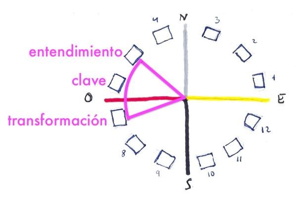 triángulo de reconstrucción de confianza para un bloqueo de la rueda del proyecto