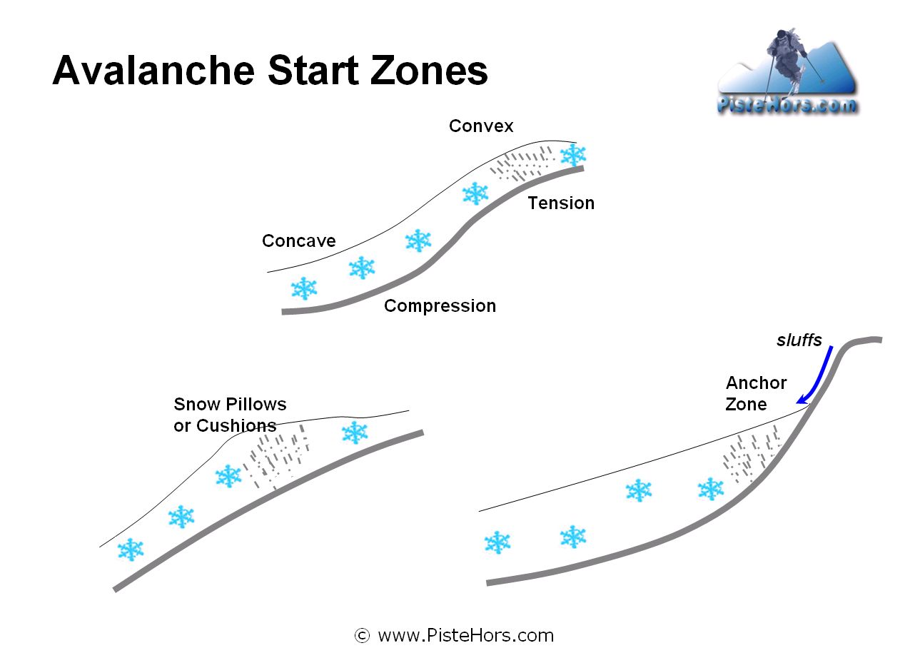 Avalanche Start Zones