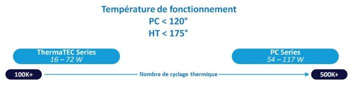 Cyclage thermique avec modules Peltiers