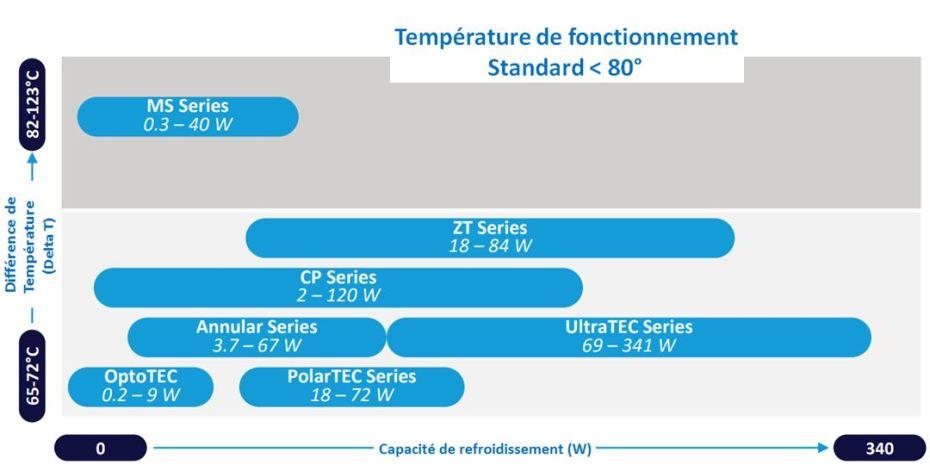 Choix module température de fonctionnement inferieure à 80°