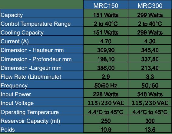 MRC 150 OU MRC 300 ?