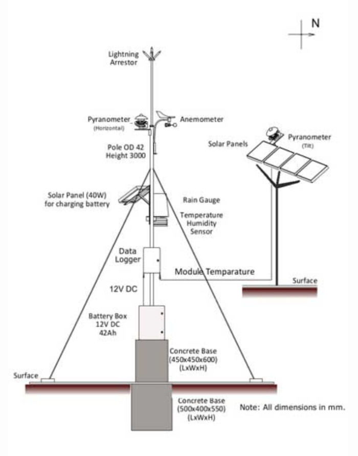 Station météo pour surveillance solaire