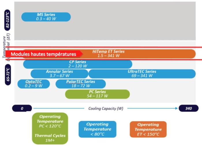 module haute température