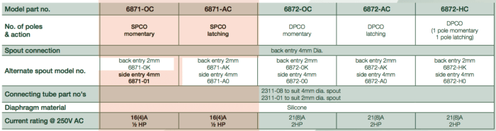 caracteristiques 6872 et 6871