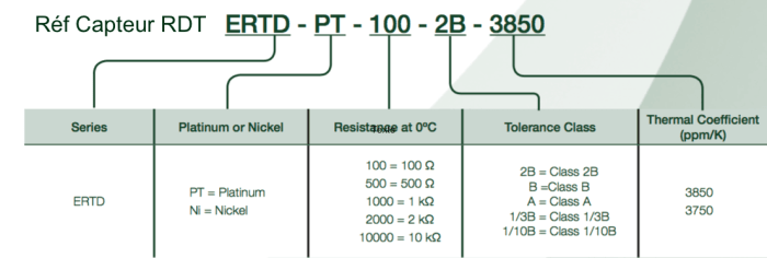 reference capteur temperature ERTD