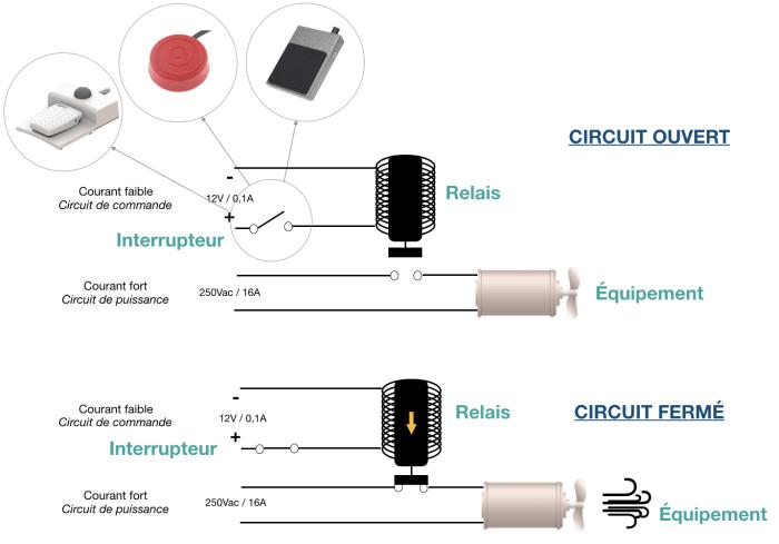 circuit electrique interrupteur relais comment choisir une pédale électrique