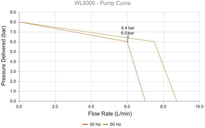 WL2000 dissipateur debit pression