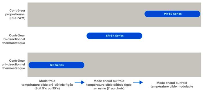 gamme controleurs de temperature laird