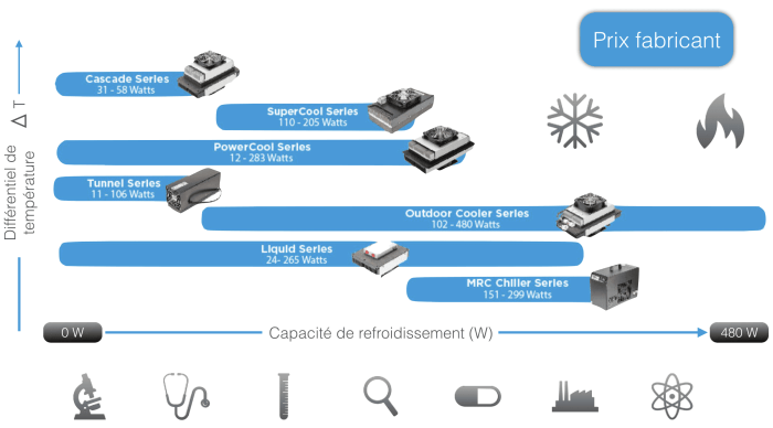 comment choisir un echangeur thermoelectrique