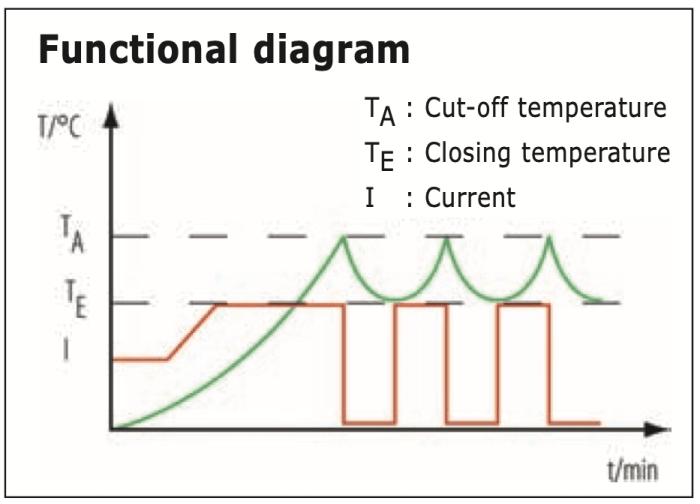 diagramme fonctionnement thermostat NC P et TB97